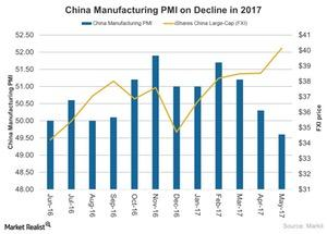 uploads/2017/06/China-Manufacturing-PMI-on-Decline-2017-06-09-1.jpg