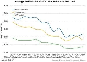 uploads/2017/08/Average-Realized-Prices-For-Urea-Ammonia-and-UAN-2017-08-15-1.jpg