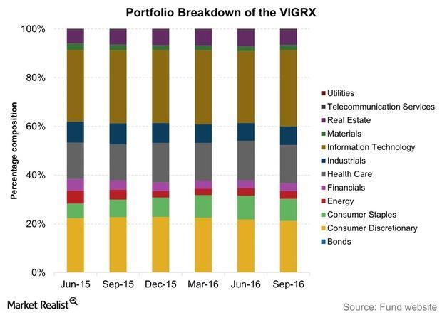uploads///Portfolio Breakdown of the VIGRX