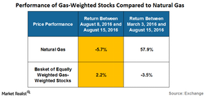 uploads/2016/08/performace-of-gas-weighted-stocks-1.png