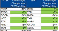 uploads/// b_Semiconductors_Semi ETF top  holdings perf