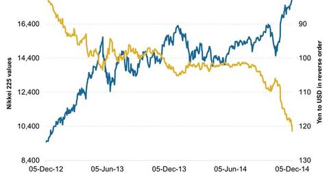 uploads/2014/12/Stock-Index-and-Currency-in-the-Abenomics1.jpg