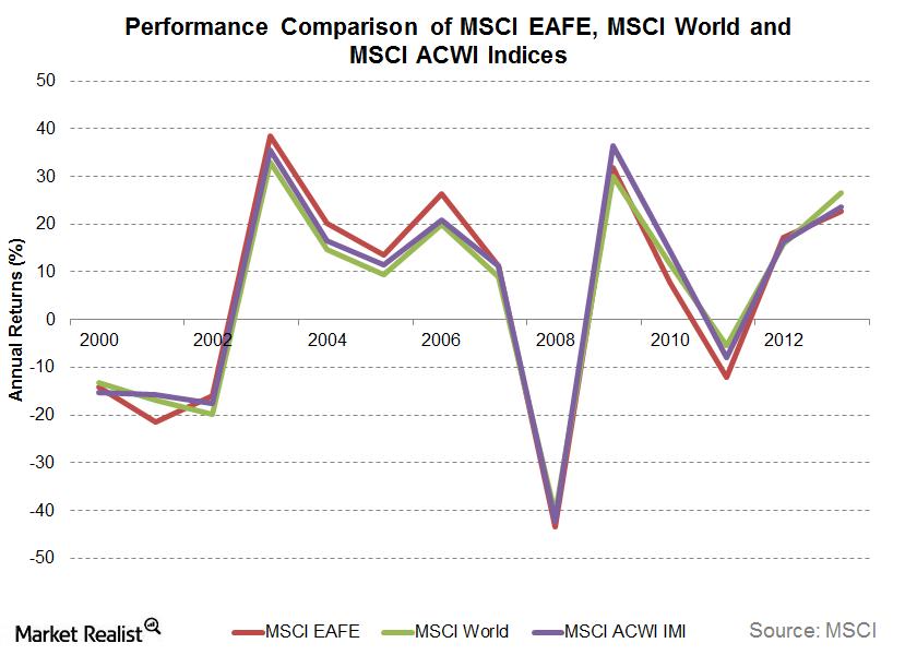 uploads///MSCI Performance