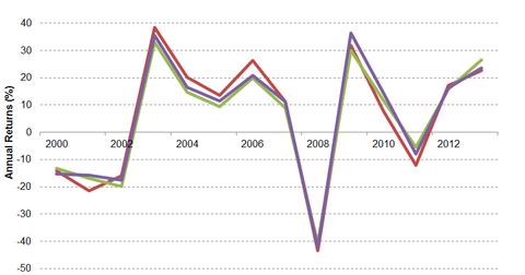 uploads/2014/07/MSCI-Performance.png
