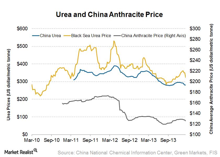 uploads///Urea Price and Anthracite