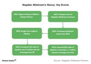 uploads///magellan midstream history