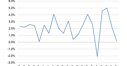 uploads/2015/05/GDP3.png