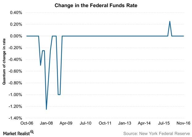 uploads///Change in the Federal Funds Rate