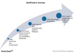 uploads/2015/08/Part-1-Sunpowers-journey1.png