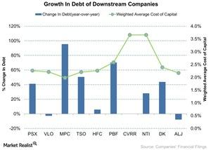 uploads/2015/12/Growth-In-Debt-of-Downstream-Companies-2015-12-1021.jpg