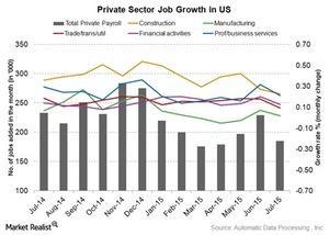 uploads/2015/08/ADP-job-growth1.jpg