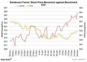 uploads///Sanderson Farms Stock Price Movement against Benchmark ETF