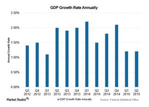 uploads///Swiss GDP