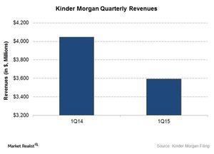 uploads///Quarterly revenues