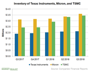 uploads/2018/10/A3_Semiconductors_Inventory-TSM-MU-TXN-Q3-18-1.png