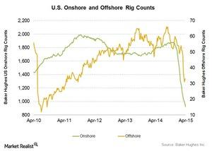 uploads/2015/04/Onshore-vs-Offshore31.jpg