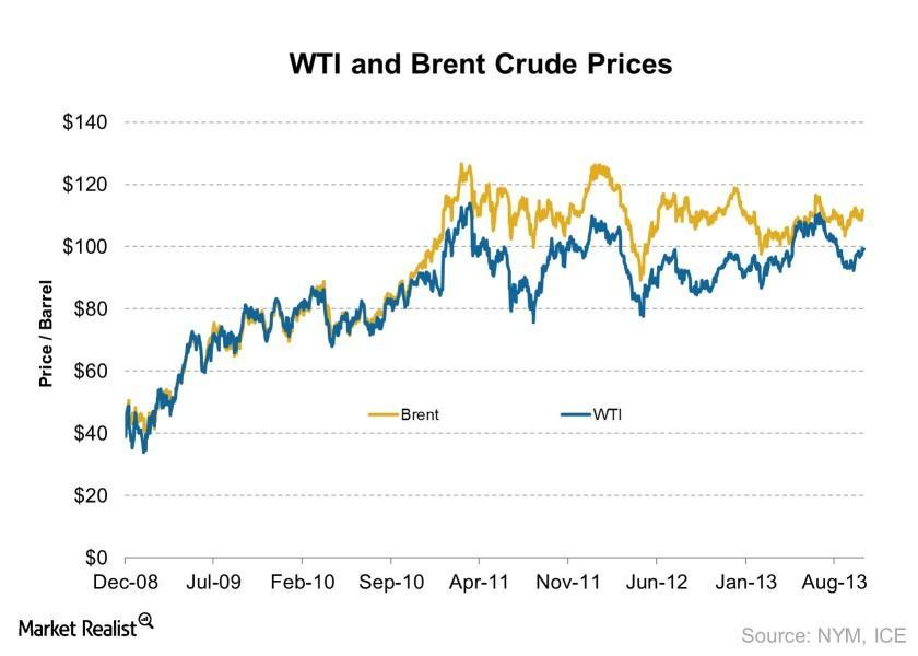 uploads///WTI and Brent Crude Prices    e