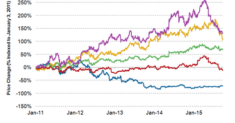 uploads/2015/09/2011-stock-price-movement11.png