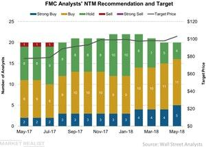 uploads/2018/05/FMC-Analysts-NTM-Recommendation-and-Target-2018-05-10-1.jpg