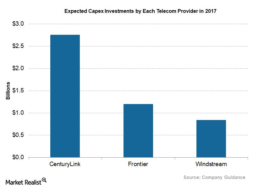 uploads///Telecom Q Capital Expenditure
