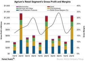 uploads/2016/08/Agriums-Retail-Segments-Gross-Profit-and-Margins-2016-08-05-1.jpg