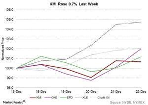uploads///kmi rose last week