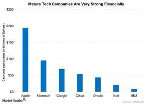 uploads/2015/05/Mature-Tech-Companies-Are-Very-Strong-Financially-2015-05-263.jpg