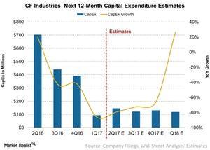 uploads///CF Industries Next  Month Capital Expenditure Estimates