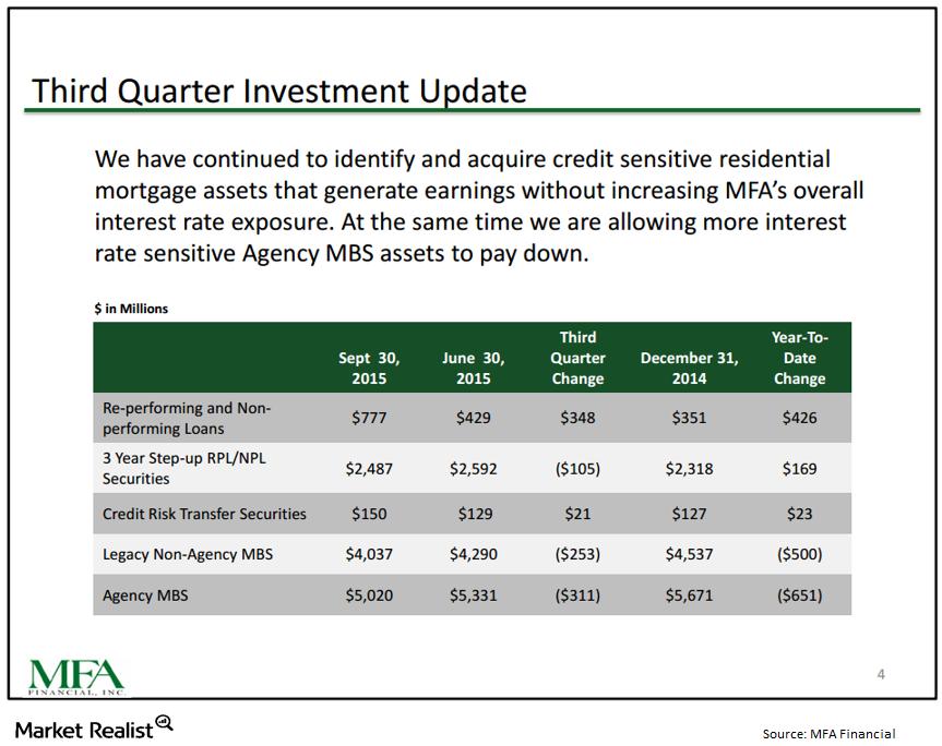 uploads///MFA balance sheet highlights