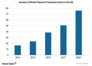uploads/2018/02/mobile-payment-transaction-users-in-US-1.png