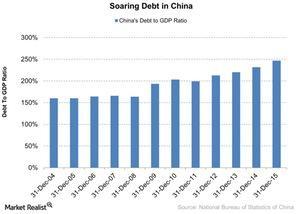 uploads/2016/05/Soaring-Debt-in-China-2016-05-021.jpg