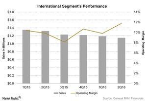 uploads/2015/12/International-Segments-Performance-2015-12-211.jpg