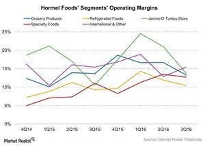 uploads///Hormel Foods Segments Operating Margins