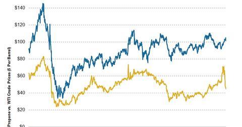 uploads/2014/03/2014.03.03-Propane-vs-WTI-Crude.jpg