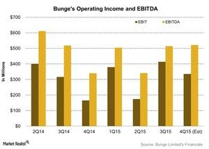 uploads/2016/02/Bunges-Operating-Income-and-EBITDA-2016-02-051.jpg