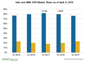 uploads/2019/04/Intel-AMD-CPU-market-share-3-1.png
