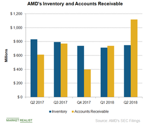 uploads/2018/08/C7_Semiconductors_AMD_AR-and-Inentory-3Q18-1.png