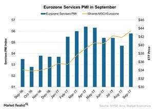 uploads///Eurozone Services PMI in September