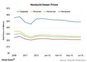 uploads///Newbuild vessel prices