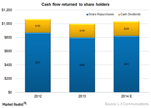 uploads///LLL cash flow returned to shareholders