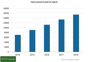 uploads/2018/05/Total-Customer-growth-1.png