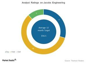 uploads///jacobs engineering analyst ratings