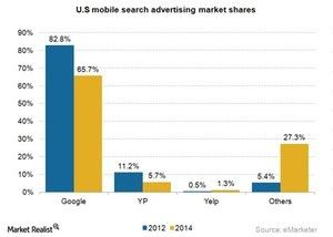uploads///Internet mobile search advertising market