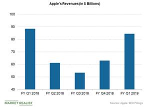 uploads///apple revenues