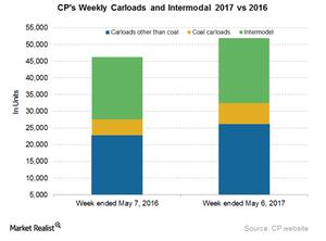 uploads/2017/05/CP-Carloads-Intermodal-2-1.png
