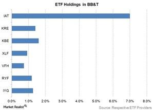 uploads///ETF Holdings in BBT