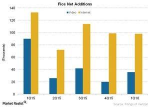 uploads/2016/05/Telecom-Fios-Net-Additions1.jpg