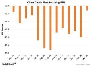 uploads/2016/04/China-Caixin-Manufacturing-PMI-2016-04-011.jpg