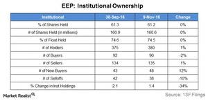uploads/2016/11/institutional-ownership-1.jpg