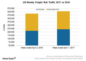 uploads/2017/04/US-Weekly-Freight-Rail-Traffic-1-1.png